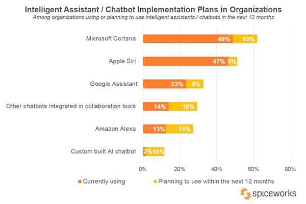 Chatbot_Implementation_Plans