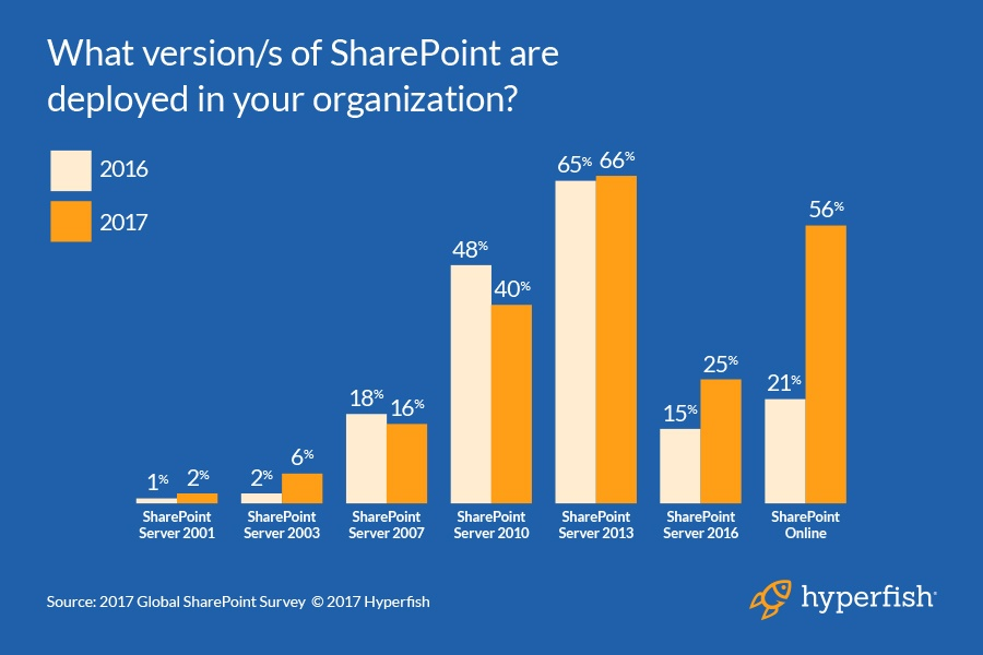 SharePoint_versions_deployed