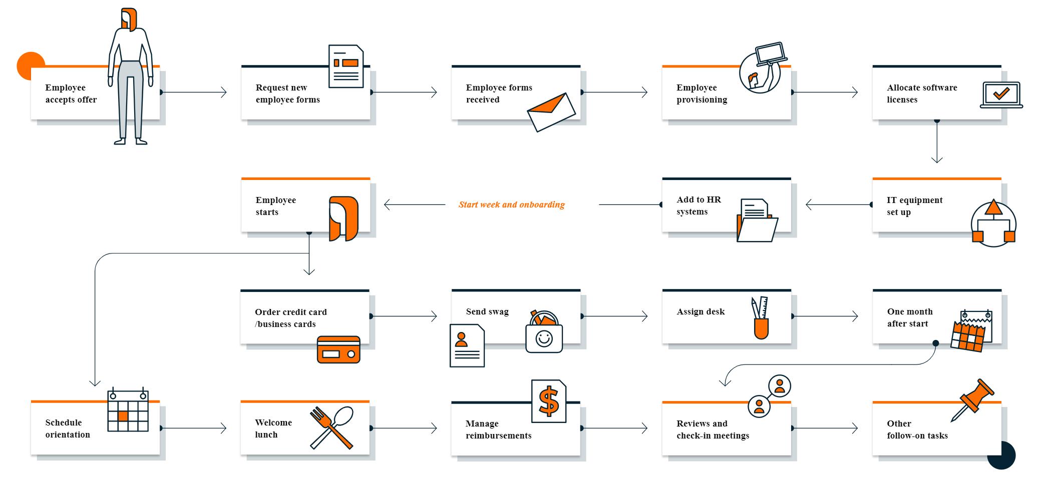 Nintex_Employee_Onboarding_Workflow