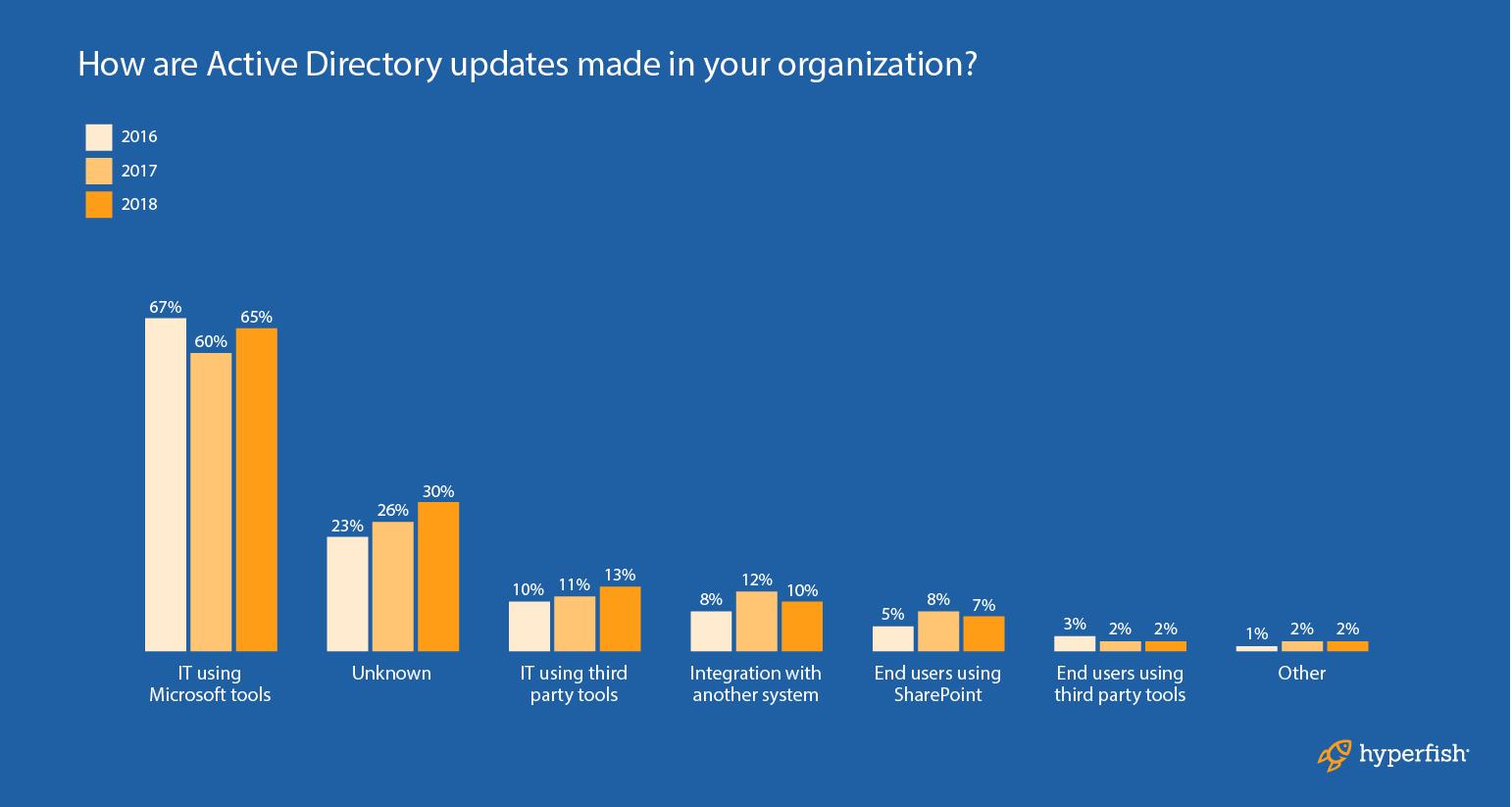 Active_Directory_updates