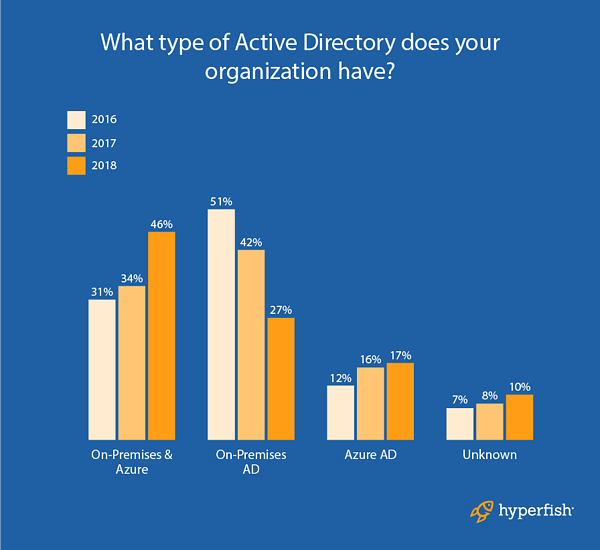 Active_Directory_types