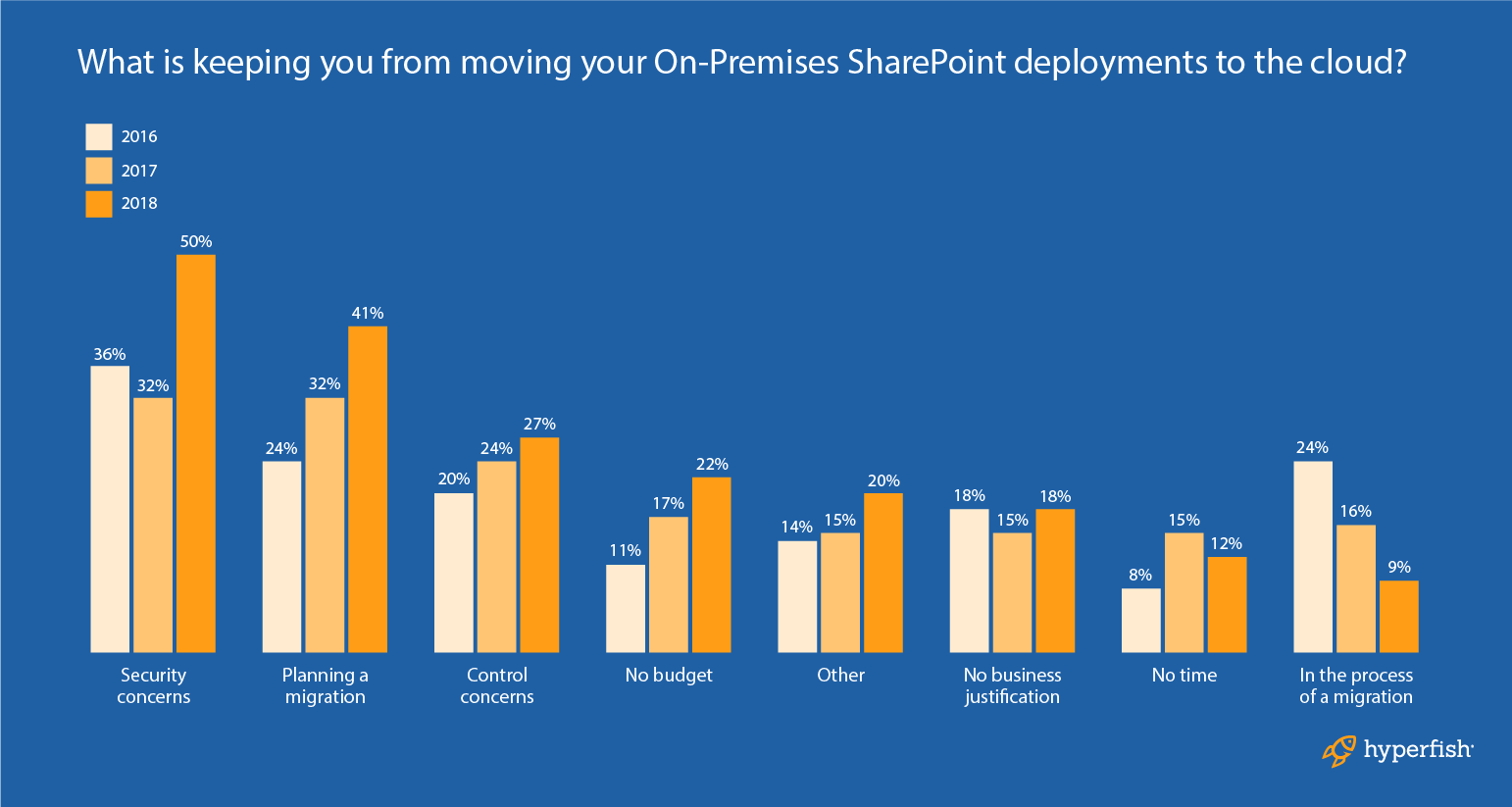 SharePoint and Office 365 trends 2018: SharePoint Online popularity