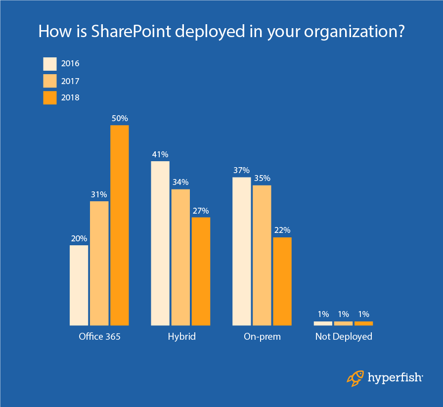SharePoint_Diagram_9