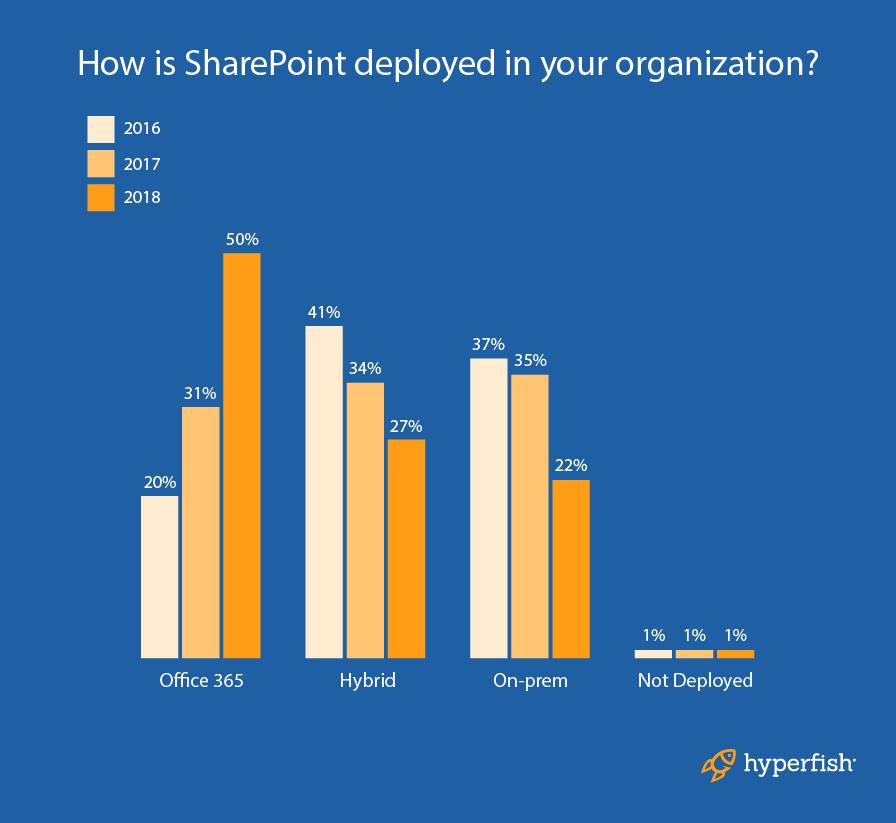 SharePoint_Diagram_9