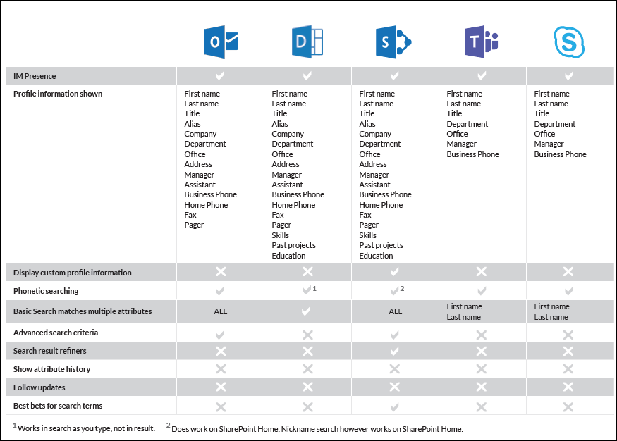 Microsoft_People_Search_Table