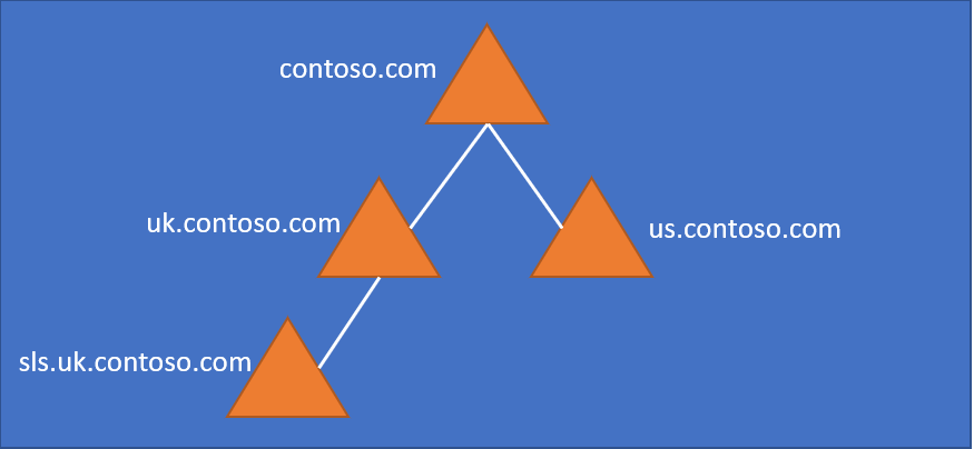 multiple domain example.png