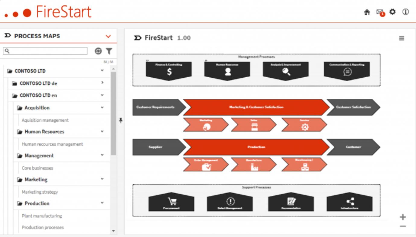 firestart-process-modelling